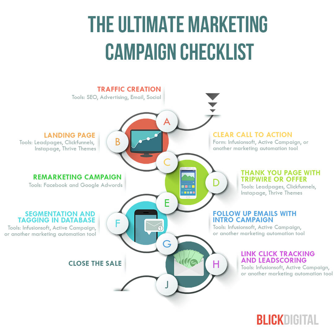 The Ultimate Marketing Campaign Checklist | Blick Digital