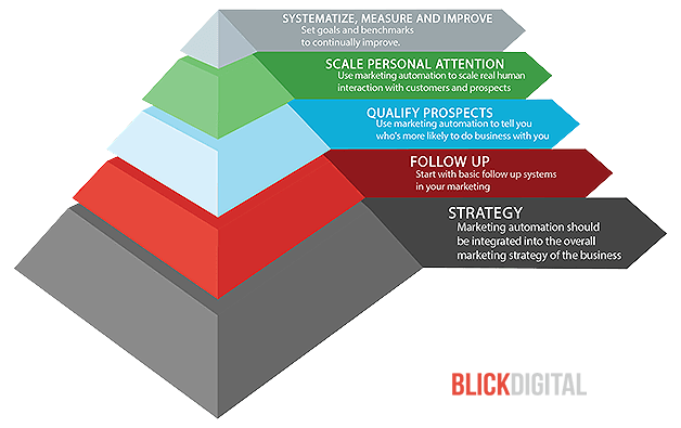 5-building-blocks-to-marketing-automation-new