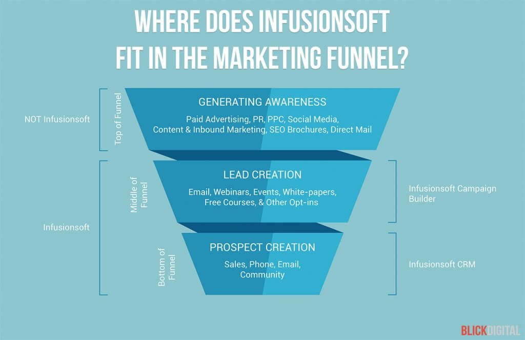 where-does-infusionsoft-fit-in-your-marketing-funnel